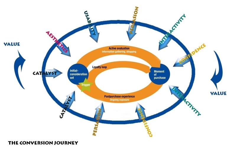 Consumer Journey Model of buying behaviour